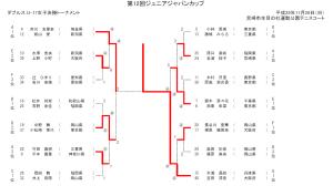 ジュニアジャパンカップU17