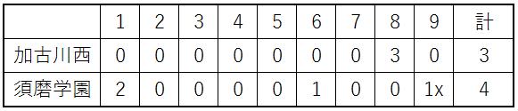 160715vs加古川西(2回戦)